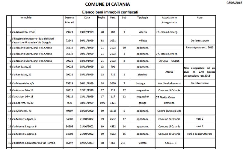 """""""Il Comune aggiorni la lista dei beni confiscati alla mafia"""", la sfida degli studenti catanesi"""