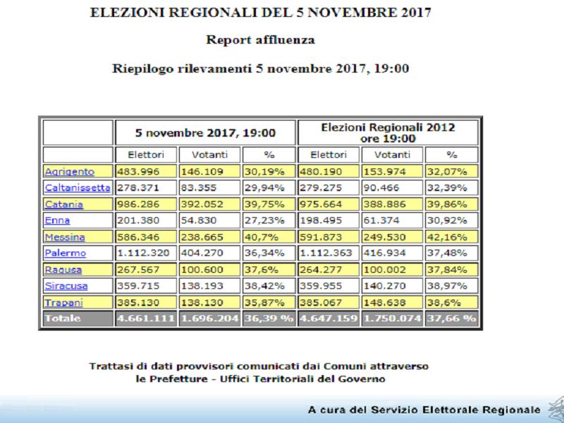 Regionali, affluenza in calo: alle ore 19 ha votato solo il 36,39% degli elettori