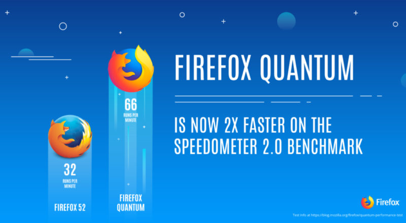 "Firefox si rinnova: nasce ""Quantum"""