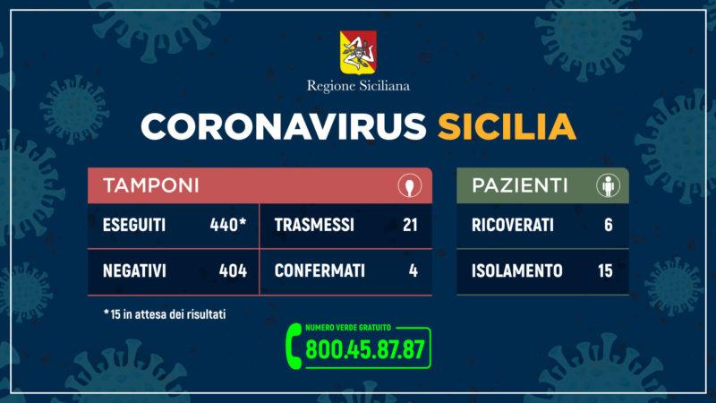Coronavirus in Sicilia, gli aggiornamenti della Regione: i DETTAGLI sui contagi e sui tamponi