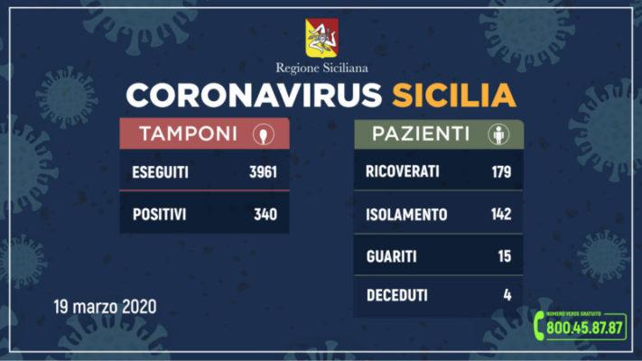 Coronavirus in Sicilia, i DATI AGGIORNATI: aumentano i guariti, 58 casi in più rispetto a ieri