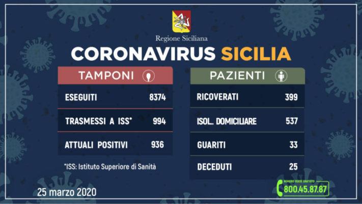 Coronavirus in Sicilia, i DATI aggiornati: 25 morti, 936 persone attualmente positive