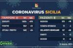Coronavirus, la situazione in Sicilia rispetto a ieri: +92 positivi, +5 deceduti, +3 guariti