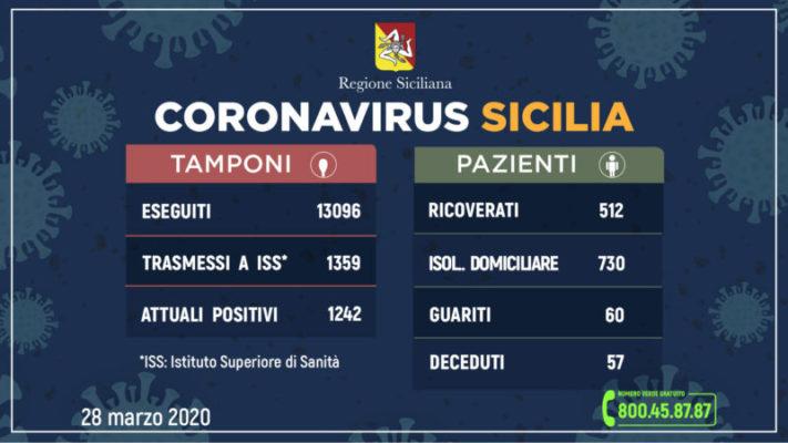 Coronavirus in Sicilia, i DATI aggiornati: 57 morti, 1.242 persone attualmente positive
