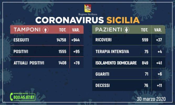 Coronavirus in Sicilia, il quadro riepilogativo di oggi: 1.555 positivi totali, 6 guariti e 11 decessi in più