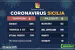 Coronavirus in Sicilia, i DATI aggiornati: 65 morti e 65 guariti – I DETTAGLI