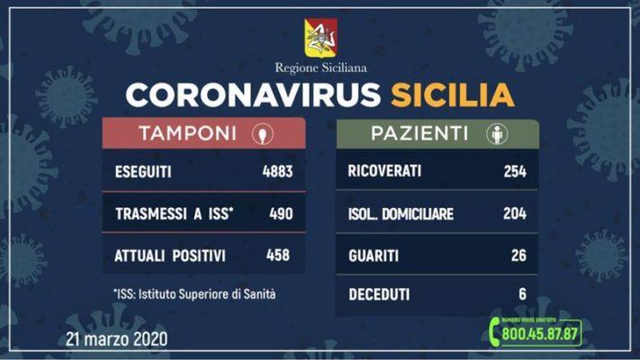 Coronavirus, aggiornamenti sulla situazione siciliana: 458 positivi, 7 deceduti, 26 guariti