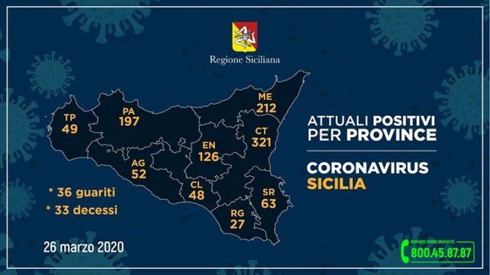 Emergenza Coronavirus, i dati delle province siciliane: 36 i guariti, 33 i decessi