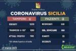 Coronavirus, aggiornamento dati Sicilia: +96 contagi, 39 deceduti e 53 guariti