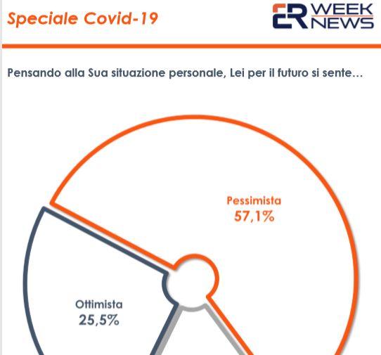 Coronavirus, un sondaggio: 57% degli italiani pessimista sul futuro