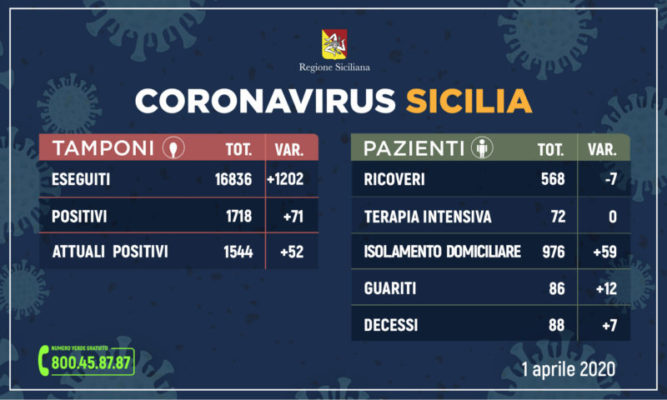 Coronavirus, la situazione in Sicilia rispetto a ieri: +71 positivi, +12 guariti, +7 deceduti
