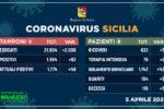 Coronavirus in Sicilia, i DATI aggiornati: 116 morti, 1.774 persone contagiate