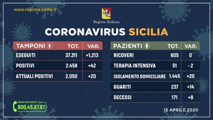 Coronavirus, i DATI aggiornati in Sicilia: guarite 14 persone, 8 decessi