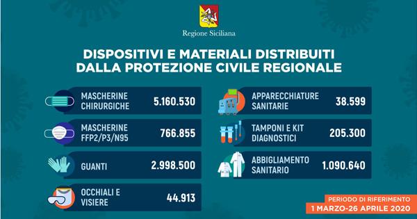 Emergenza Covid-19 in Sicilia: distribuiti quasi 6 milioni di mascherine dalla Regione grazie alla Protezione civile