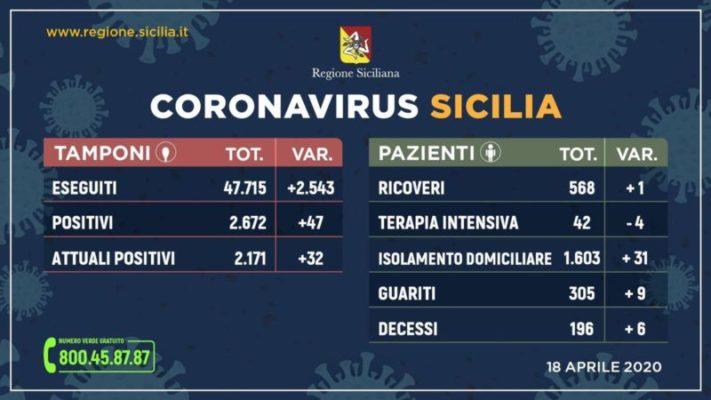 Coronavirus in Sicilia, aggiornamento dati sabato 18 aprile: +47 positivi, +9 guariti, +6 deceduti