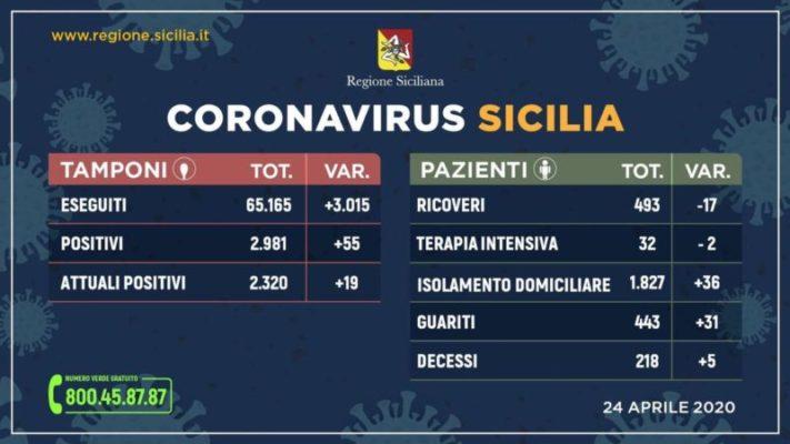 Coronavirus in Sicilia, i dati aggiornati al 24 aprile: +55 positivi, +31 guariti, +5 deceduti