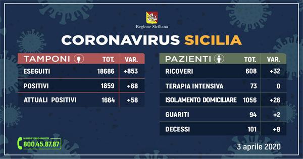 Coronavirus, la situazione in Sicilia: 1664 contagiati, +68 positivi ,+2 guariti, +8 deceduti