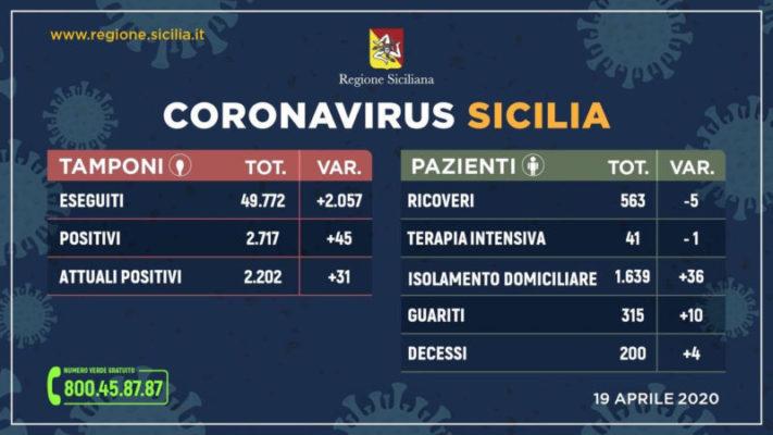 Covid-19 in Sicilia, ecco la situazione aggiornata al 19 aprile: +45 positivi, +31 contagiati, +10 guariti e +4 deceduti