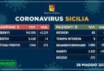 Regione Siciliana, ancora buone notizie: boom di guariti e nessun nuovo decesso