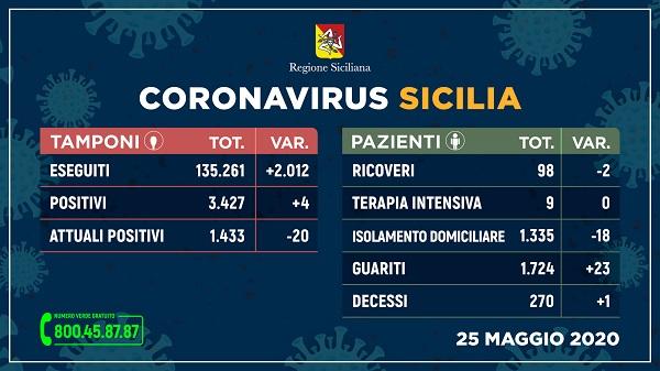 Ancora contagi in Sicilia, il bilancio odierno: 4 nuovi positivi, un deceduto e 23 guariti