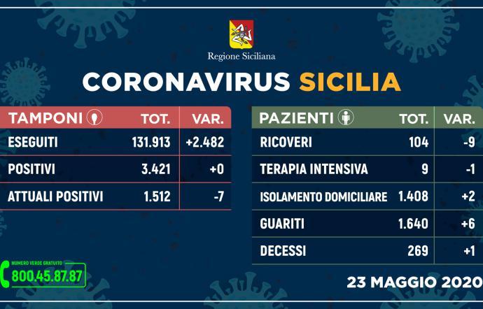Zero contagi in Sicilia: oggi è il giorno tanto atteso. Un decesso e sei guariti