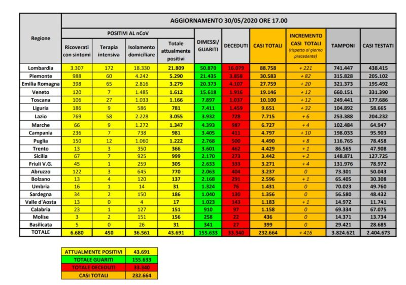 Coronavirus, 416 casi in piu' e 111 morti