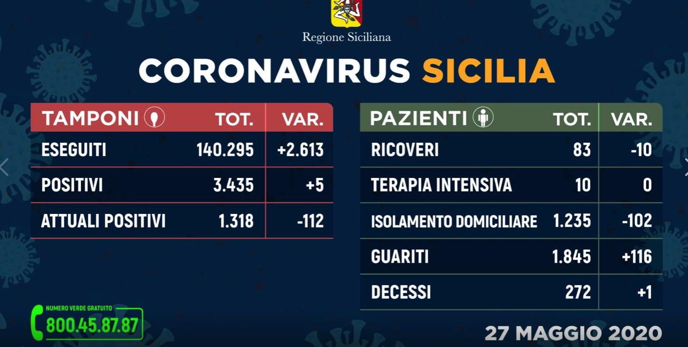 Regione Siciliana, i DATI sull'emergenza aggiornati: 5 positivi, 1.318 attualmente contagiati