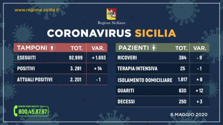 Emergenza Coronavirus, i DATI della Regione Siciliana: 2.201 positivi, 14 nuovi casi
