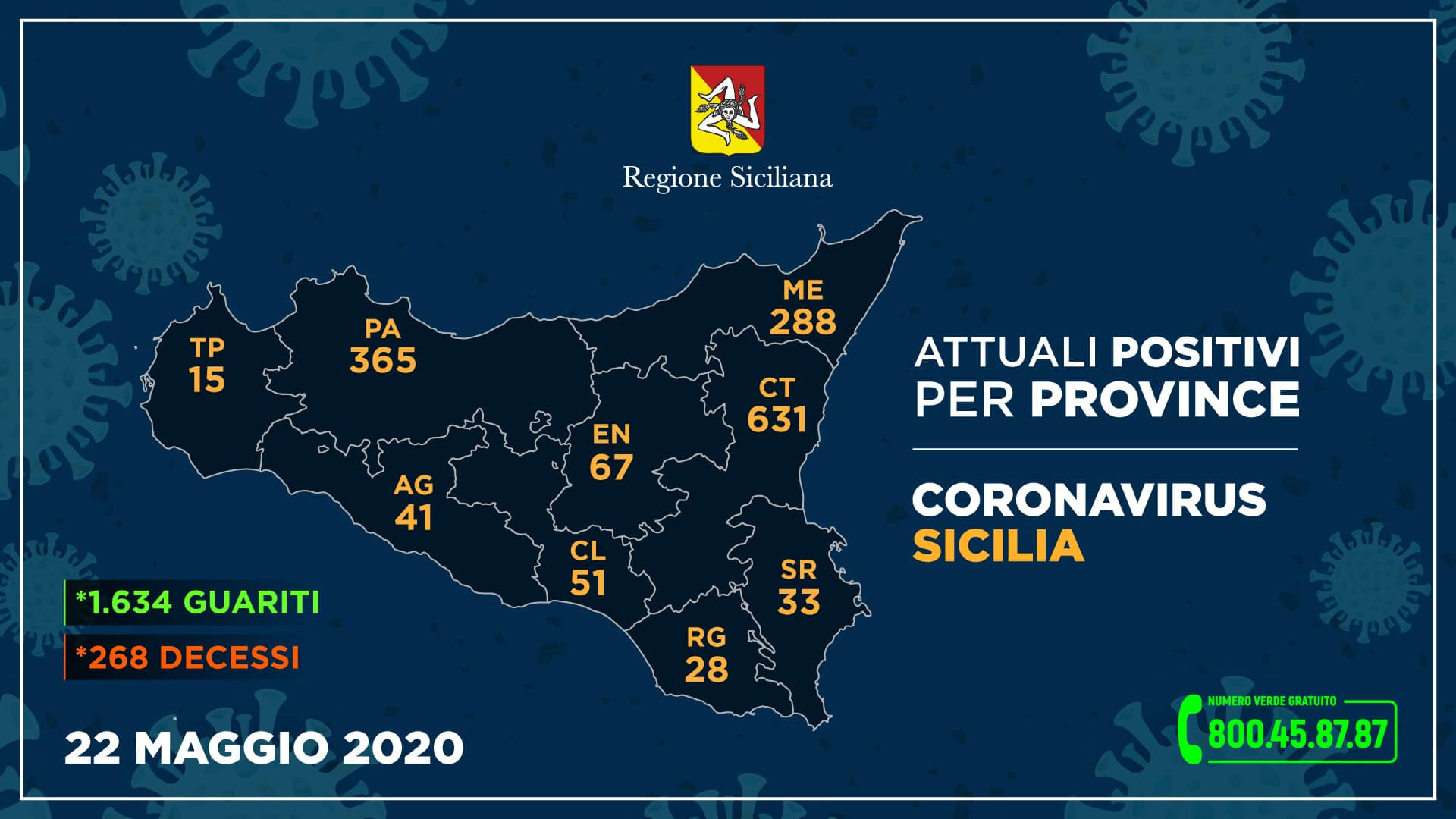Regione Siciliana, i DATI per ogni provincia: incremento degli attuali positivi a Catania