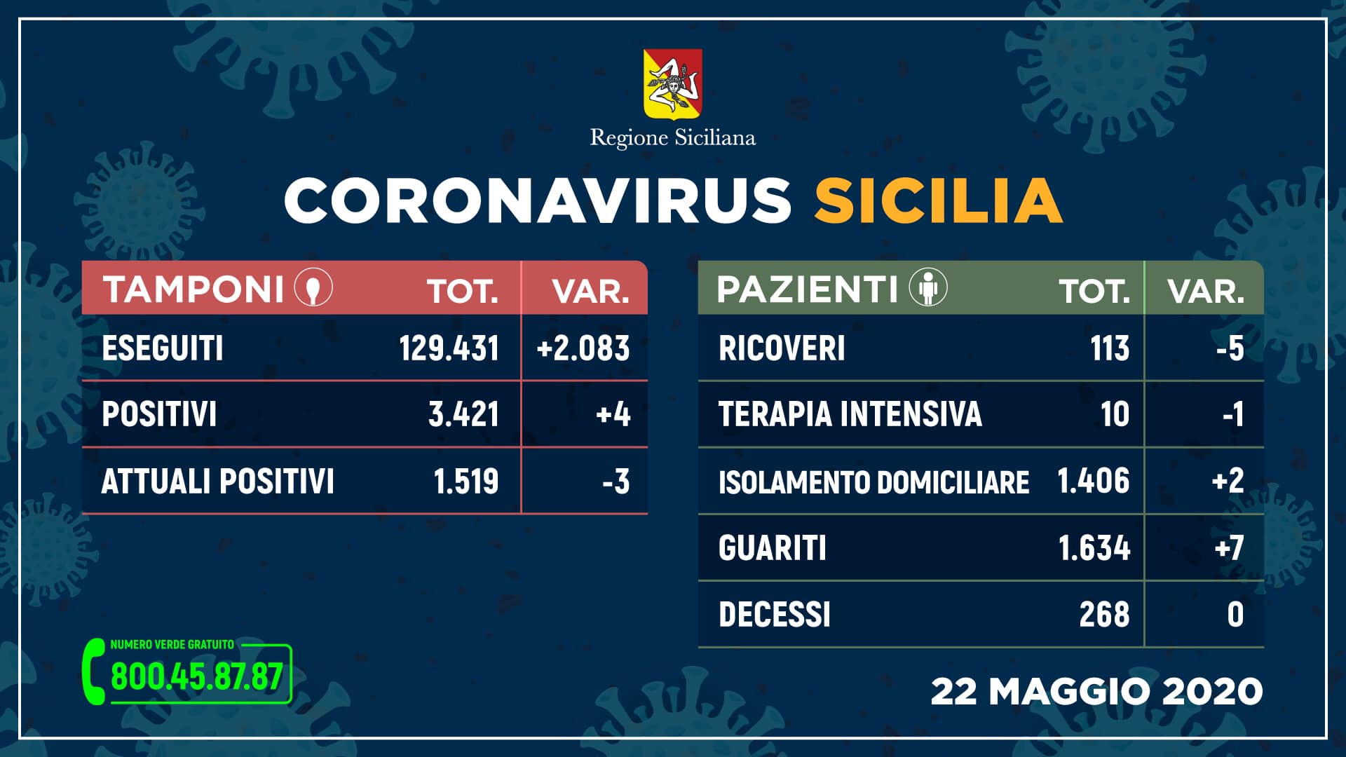 Regione Siciliana, i DATI sull'emergenza aggiornati: calano nuovi positivi, contagio zero più vicino