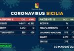 Sicilia, i DATI dell'emergenza sanitaria: un decesso e due positivi in 24 ore