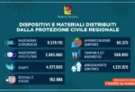Regione Siciliana, distribuiti in due mesi circa 18 milioni di dispositivi individuali e sanitari