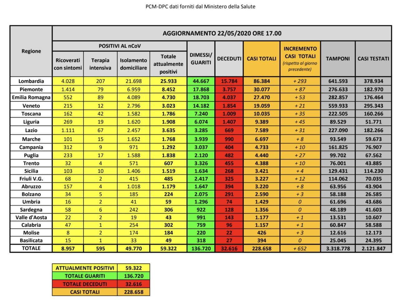 Protezione Civile, i DATI di oggi: ancora in calo gli attualmente positivi, 130 deceduti, +2.160 guariti