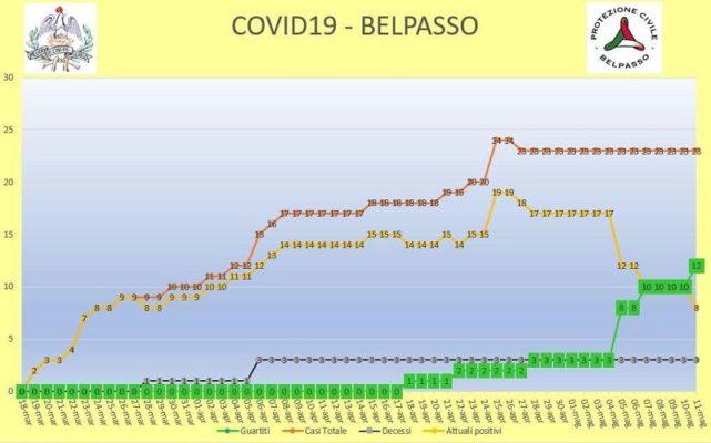 """Belpasso, 23 casi positivi di Covid: aumentano i guariti. Sindaco Motta: """"A giugno contiamo di riaprire la piscina"""""""