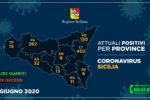 Positivi in Sicilia, i casi nelle varie province: numeri in discesa, Catania resta la più colpita