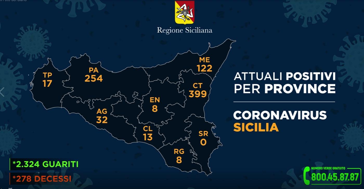 Regione Siciliana, i DATI dell'emergenza: l'aggiornamento per ogni provincia