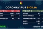 Regione Siciliana, i DATI sull'emergenza aggiornati: nessun nuovo positivo, diminuiscono i contagi