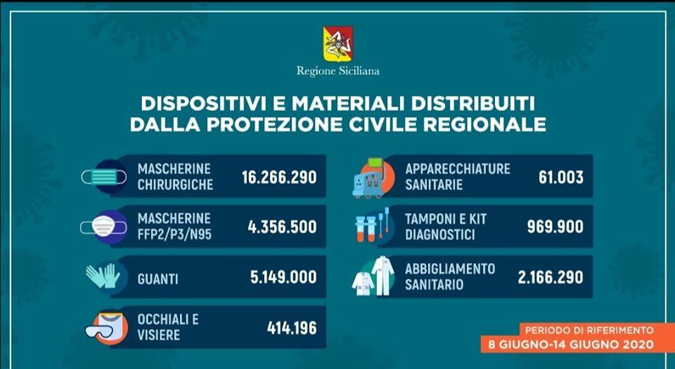 Protezioni e apparecchi sanitari: donati dalla Regione Siciliana oltre 29 milioni di pezzi