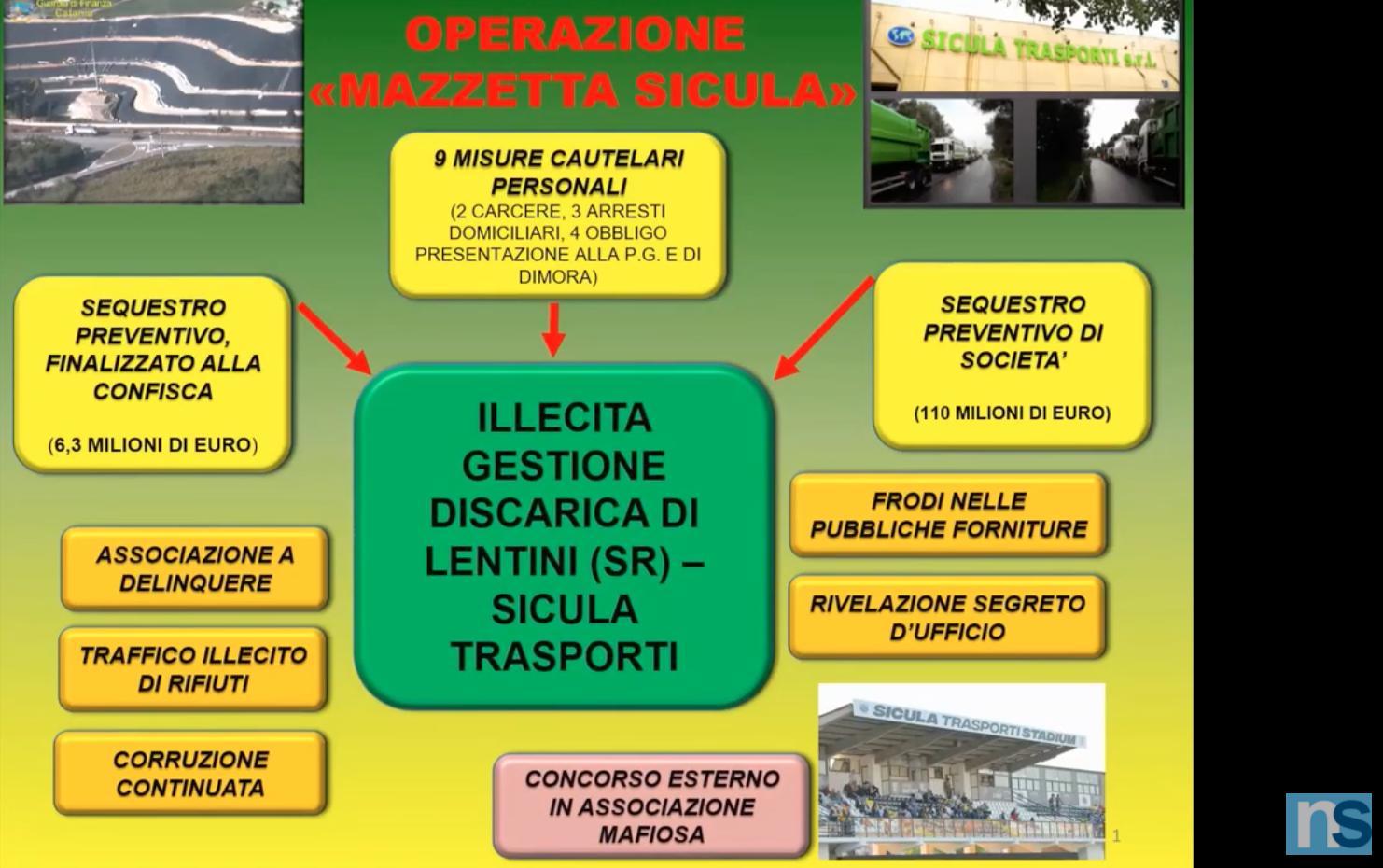 """La discarica di Lentini e il chiosco-bar della """"Sicula Leonzio"""", il clan Nardo e il traffico di rifiuti: 9 arresti – VIDEO"""