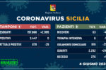 Regione Siciliana, i DATI sull'emergenza aggiornati: secondo giorno senza contagi