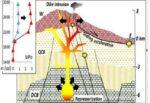Etna, nuovo studio di intrusioni del magma dal fianco orientale: campanello di allarme per eruzioni