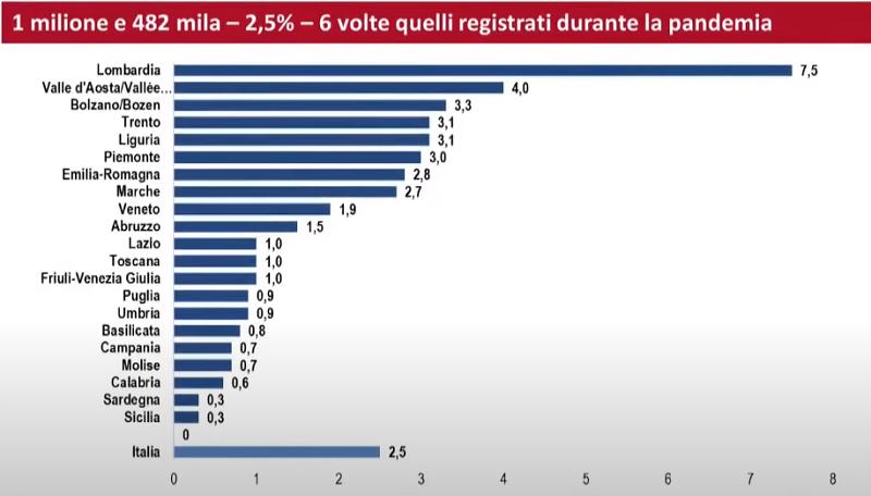 Test sierologici, ecco i dati Istat. Un milione e mezzo di italiani con anticorpi: Sicilia sotto l'1%