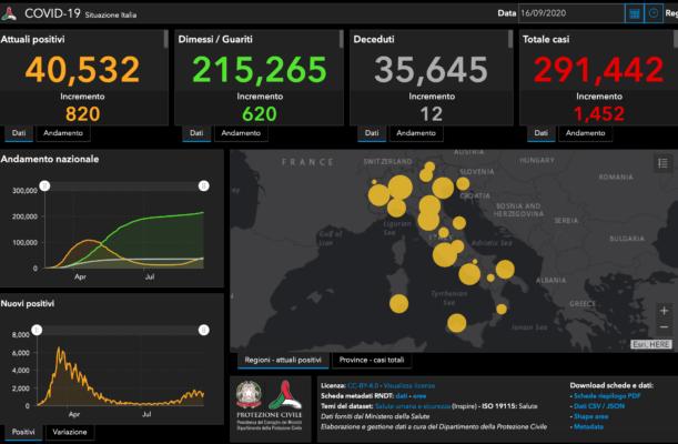 Emergenza contagi in Italia: in aumento contagi e tamponi, oltre 215mila i guariti