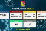 Emergenza Covid in Sicilia, aumentano i ricoveri in ospedale: 55 nuovi pazienti, 5 in Terapia Intensiva