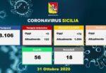 Covid in Sicilia, 72 ricoveri in più e 5 in Terapia Intensiva: la situazione provincia per provincia