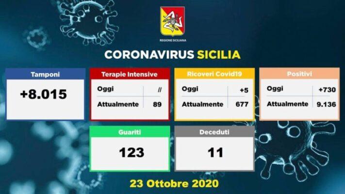 Covid in Sicilia, i dati dei ricoveri in ospedale: nessun nuovo paziente in Terapia Intensiva, 8mila tamponi in 24 ore