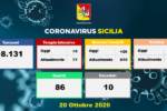 Coronavirus, aumentano i ricoveri in Sicilia: oltre 8mila tamponi processati, a Catania 202 casi in un giorno