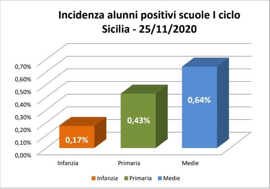 Coronavirus Sicilia, continuano gli screening nelle scuole dell'infanzia: ecco i dati sui contagi in provincia di Trapani