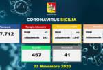 Covid Sicilia, la situazione negli ospedali oggi: 9 nuovi ricoveri, 2 ingressi in Terapia Intensiva – I DATI