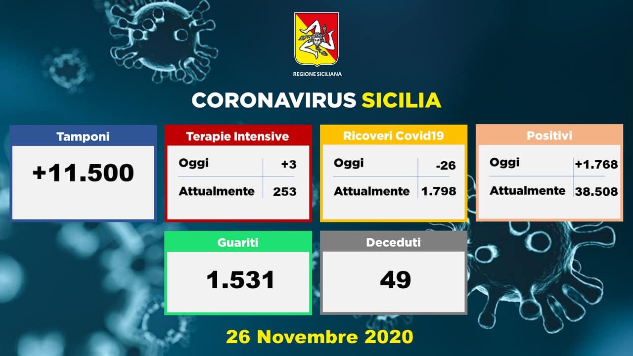 Covid Sicilia, la situazione negli ospedali oggi: -26 ricoveri, +3 ingressi in Terapia Intensiva – I DATI